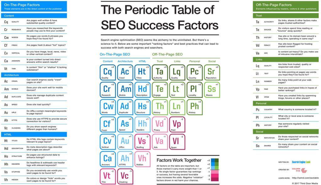 SEO periodisk tabel til hvad er seo